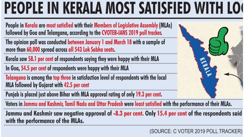 आईएएनएस-सीवोटर ट्रैकर के सर्वेक्षण में केरल को लेकर बड़ा खुलासा, स्थानीय विधायकों से सर्वाधिक संतुष्ट लोग