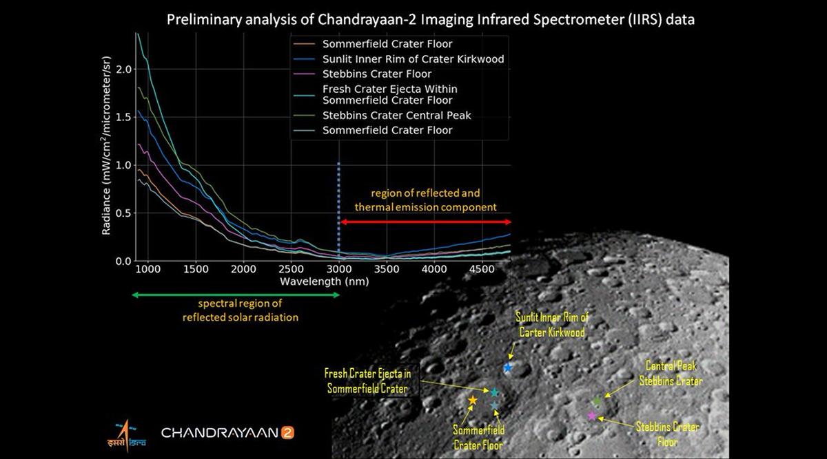 Chandrayaan 2: इसरो ने चंद्रमा की सतह की पहली जगमग तस्वीर जारी की