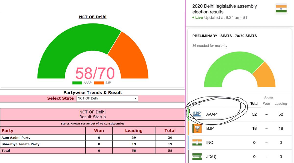 AAAP या AAP: चुनाव आयोग के आम आदमी पार्टी के एब्रिवेशन पर सोशल मीडिया पर उठ रहे हैं सवाल