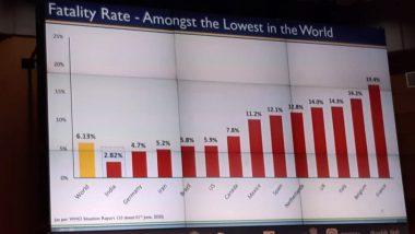 देश में कोरोना का रिकवरी रेट हुआ 48.07 फीसदी, फेटैलिटी रेट घटकर 2.82% हुआ
